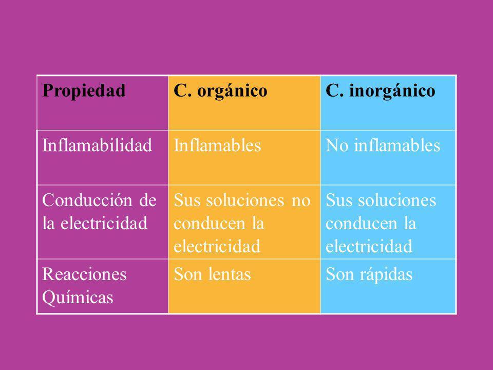 Propiedad C. orgánico. C. inorgánico. Inflamabilidad. Inflamables. No inflamables. Conducción de la electricidad.