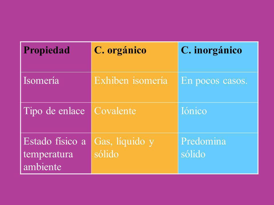 PropiedadC. orgánico. C. inorgánico. Isomería. Exhiben isomería. En pocos casos. Tipo de enlace. Covalente.