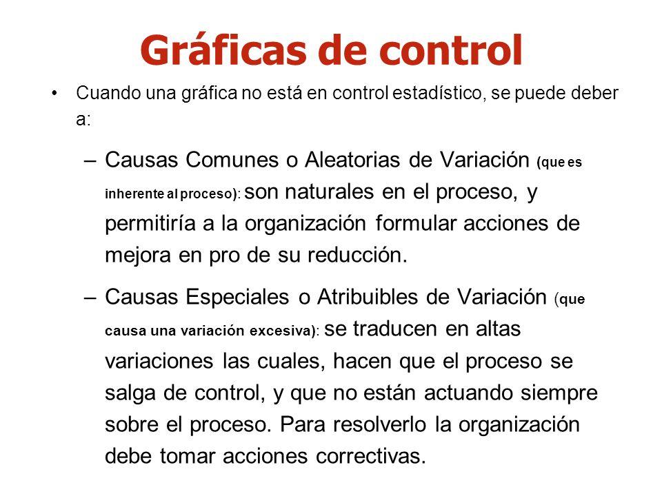 Gráficas de control Cuando una gráfica no está en control estadístico, se puede deber a: