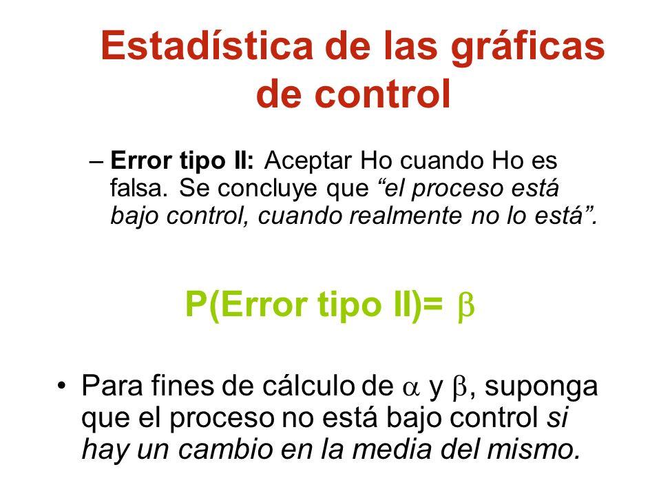 Estadística de las gráficas de control
