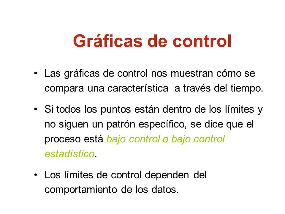 Gráficas de control Las gráficas de control nos muestran cómo se compara una característica a través del tiempo.