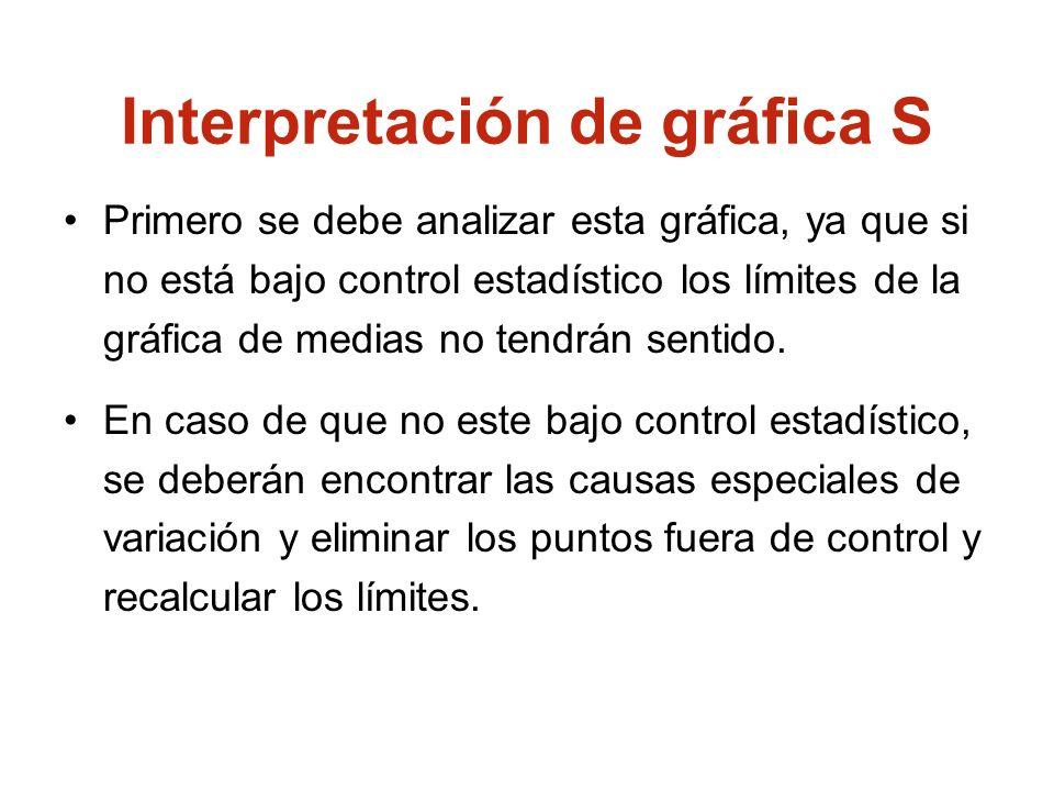 Interpretación de gráfica S