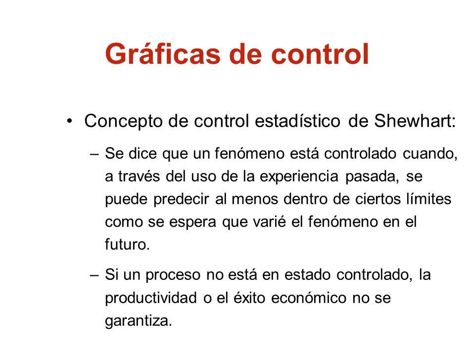 Gráficas de control Concepto de control estadístico de Shewhart: