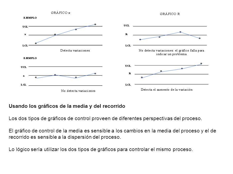 Usando los gráficos de la media y del recorrido