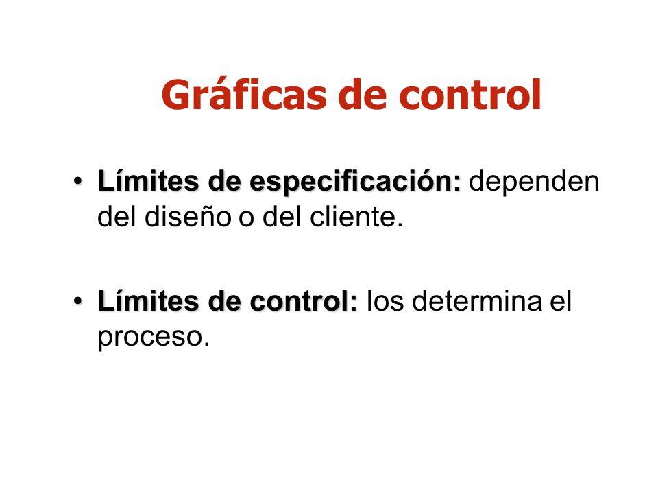 Gráficas de controlLímites de especificación: dependen del diseño o del cliente.
