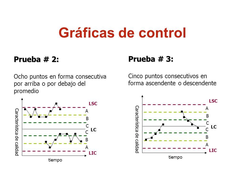 Gráficas de control Prueba # 2: Prueba # 3: