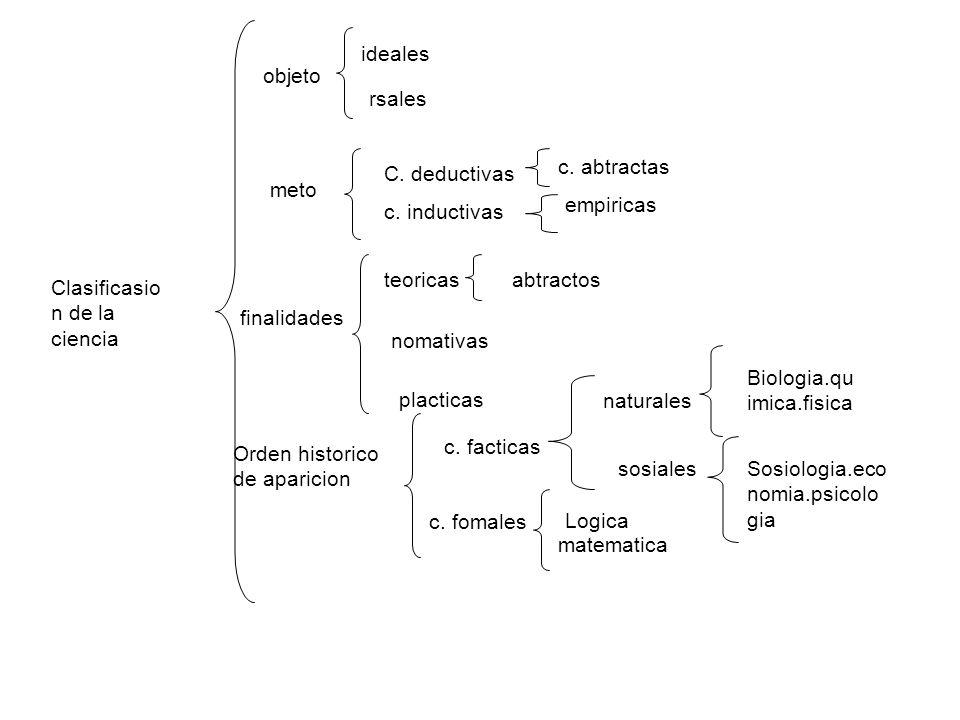 ideales objeto. rsales. c. abtractas. C. deductivas. meto. empiricas. c. inductivas. teoricas.
