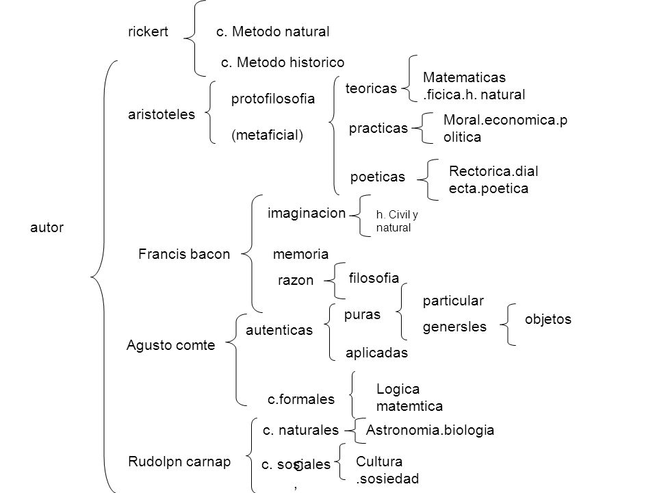 Matematicas .ficica.h. natural teoricas protofilosofia aristoteles
