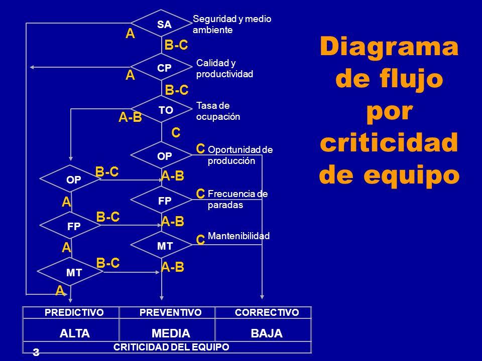Diagrama de flujo por criticidad de equipo