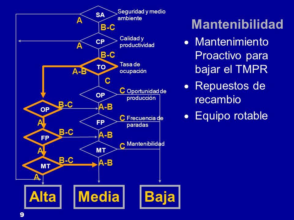 Alta Media Baja Mantenibilidad