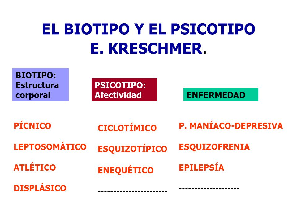 EL BIOTIPO Y EL PSICOTIPO E. KRESCHMER.