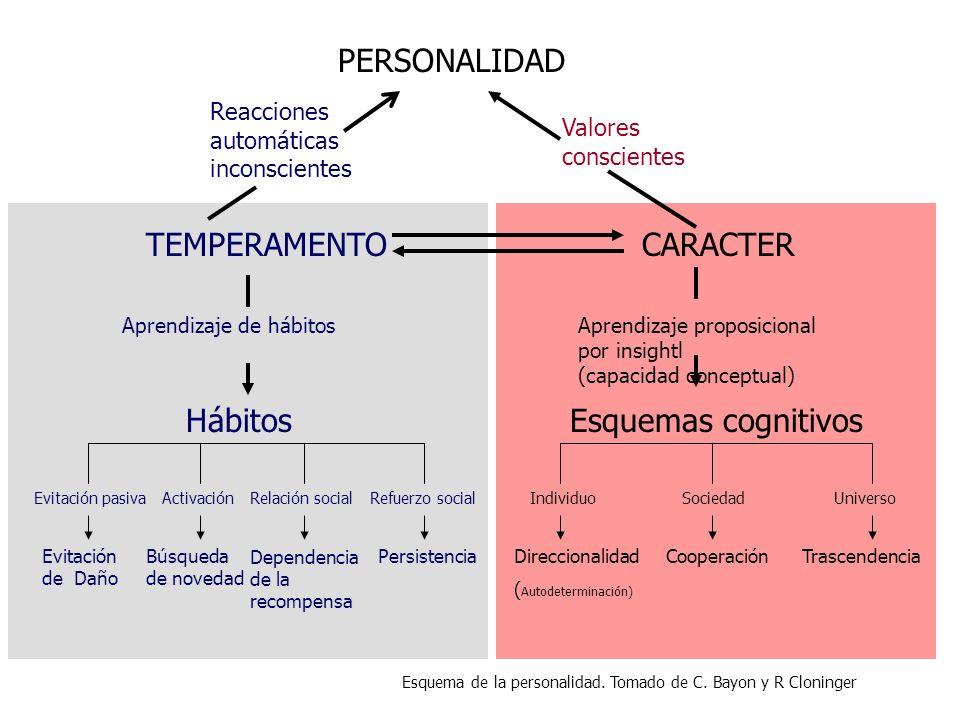 CARACTER Esquemas cognitivos TEMPERAMENTO Hábitos PERSONALIDAD