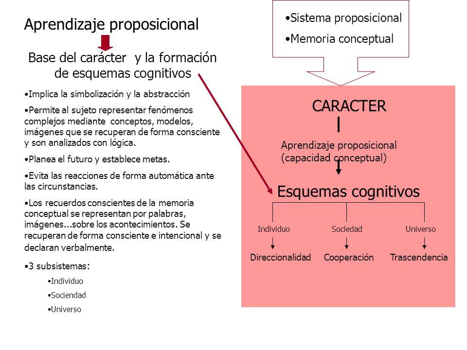 Base del carácter y la formación de esquemas cognitivos