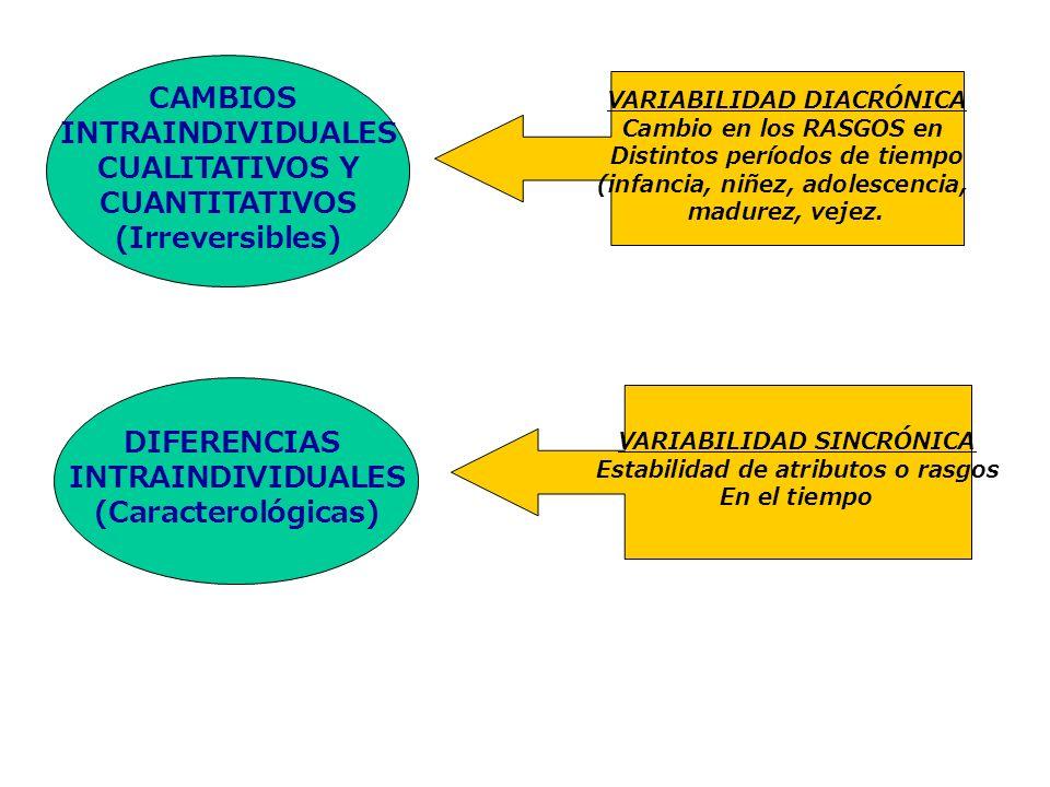 CAMBIOS INTRAINDIVIDUALES CUALITATIVOS Y CUANTITATIVOS (Irreversibles)