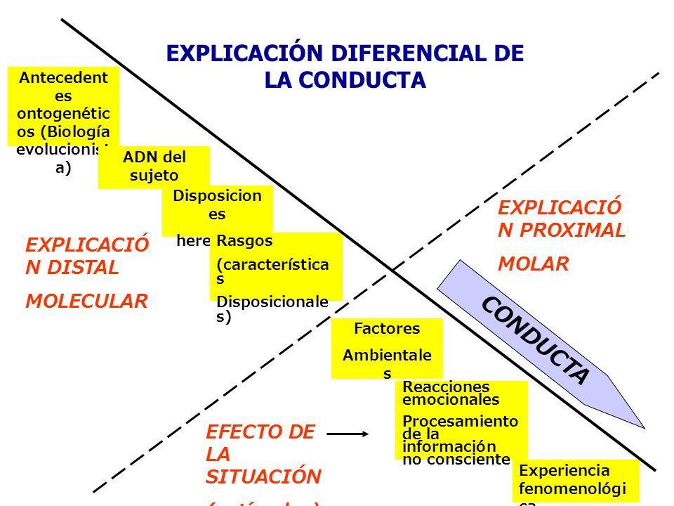 EXPLICACIÓN DIFERENCIAL DE LA CONDUCTA