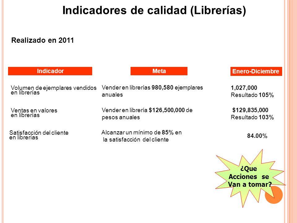 Indicadores de calidad (Librerías)