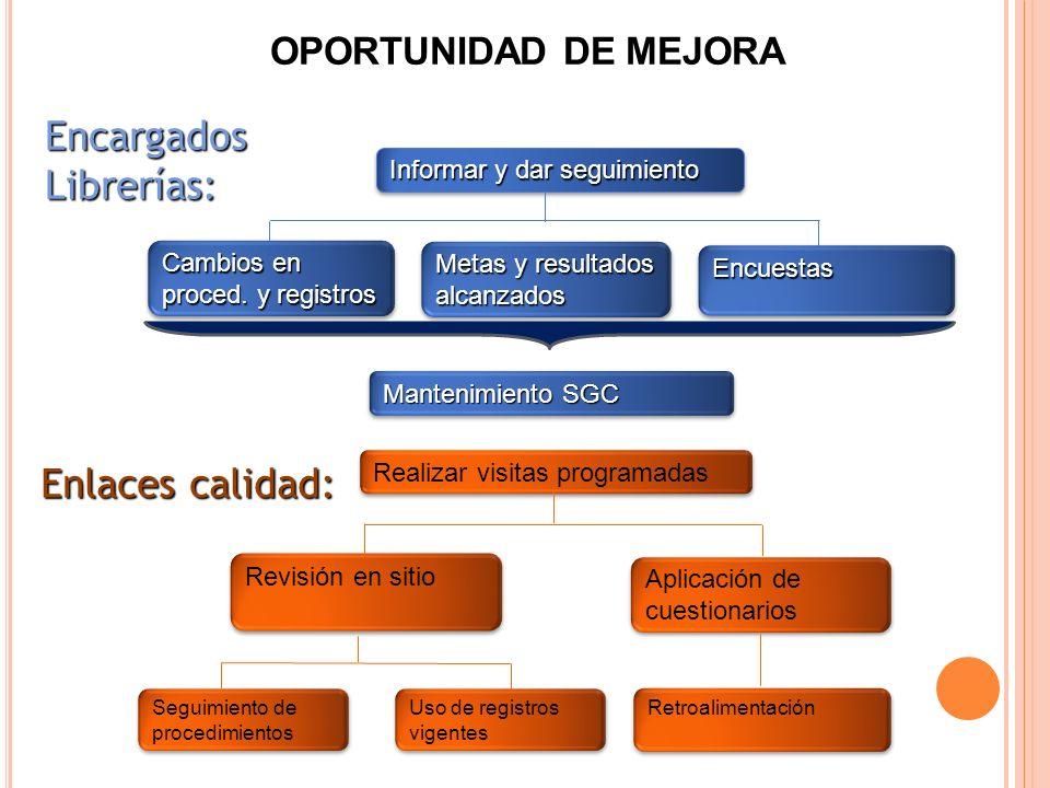 Encargados Librerías: Enlaces calidad: OPORTUNIDAD DE MEJORA