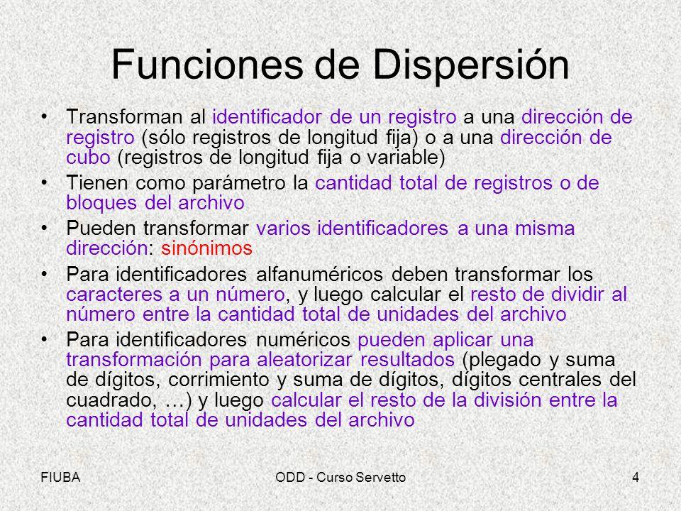Funciones de Dispersión