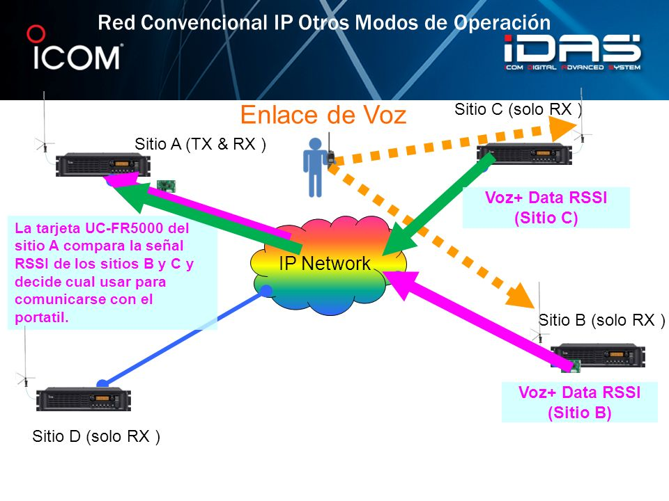 Voz+ Data RSSI (Sitio C) Voz+ Data RSSI (Sitio B)