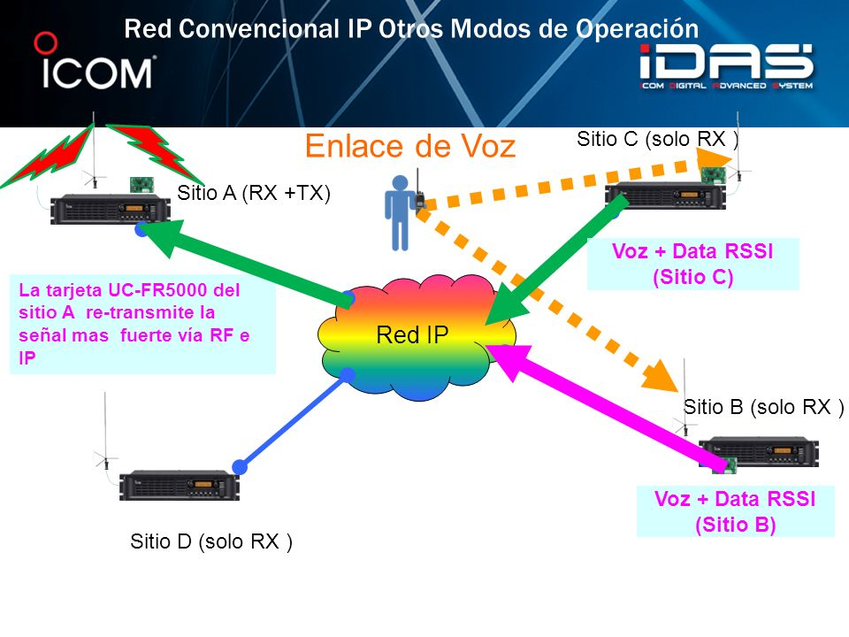 Voz + Data RSSI (Sitio C) Voz + Data RSSI (Sitio B)