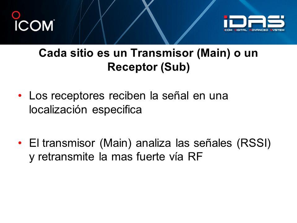 Cada sitio es un Transmisor (Main) o un Receptor (Sub)