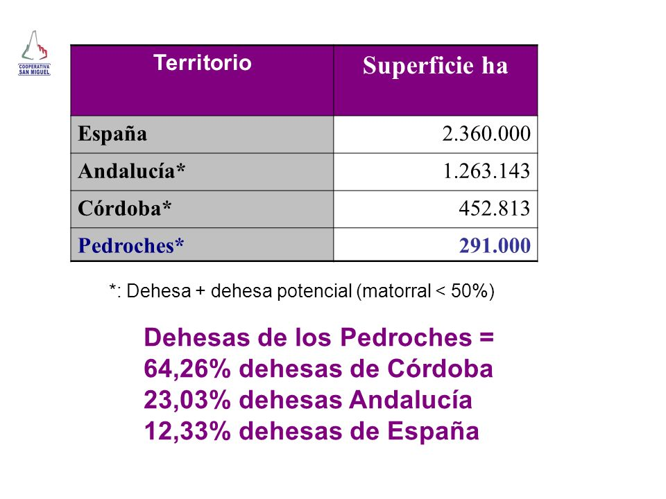 Dehesas de los Pedroches = 64,26% dehesas de Córdoba