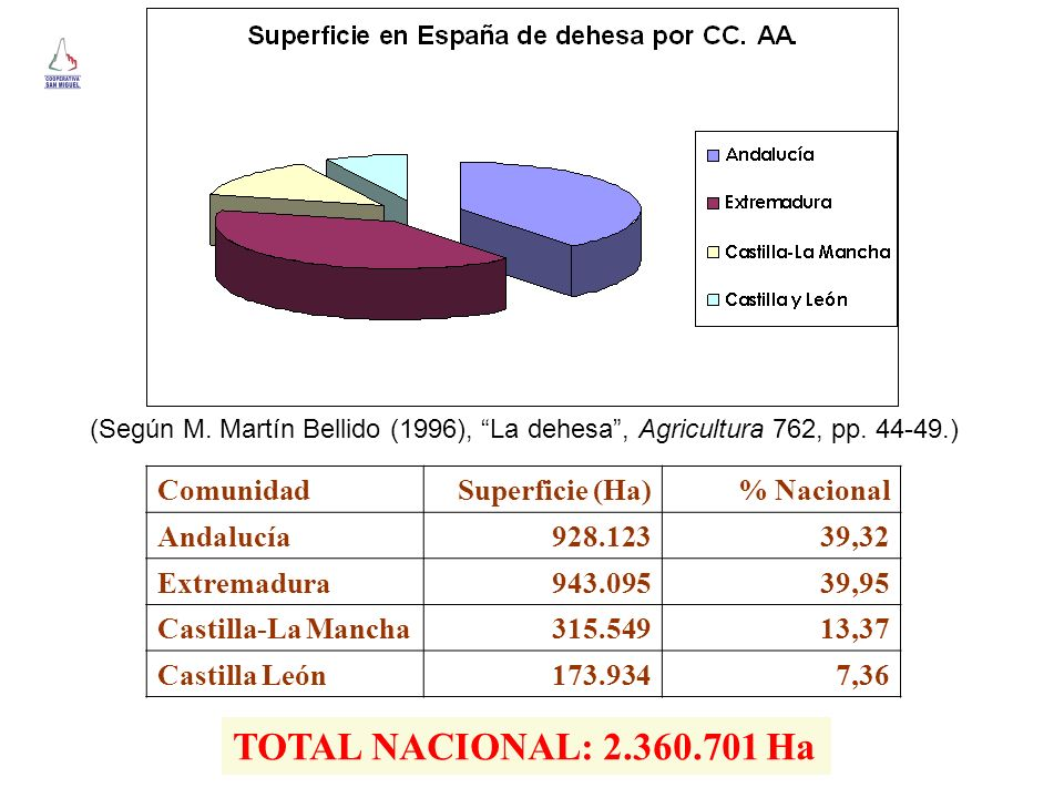 TOTAL NACIONAL: 2.360.701 Ha Comunidad Superficie (Ha) % Nacional