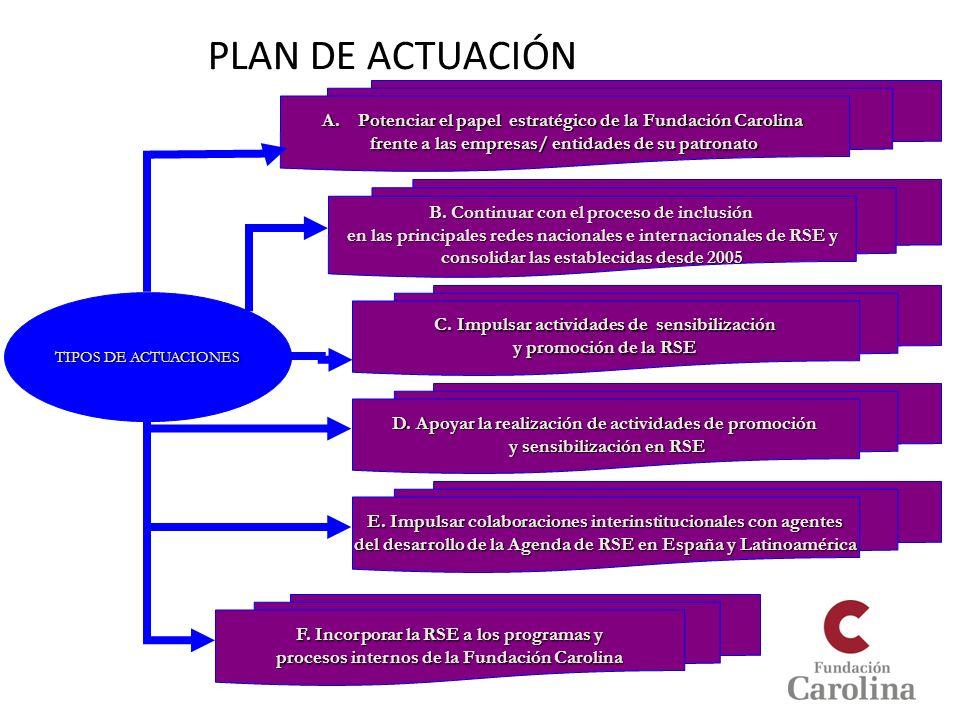 PLAN DE ACTUACIÓN Potenciar el papel estratégico de la Fundación Carolina. frente a las empresas/ entidades de su patronato.