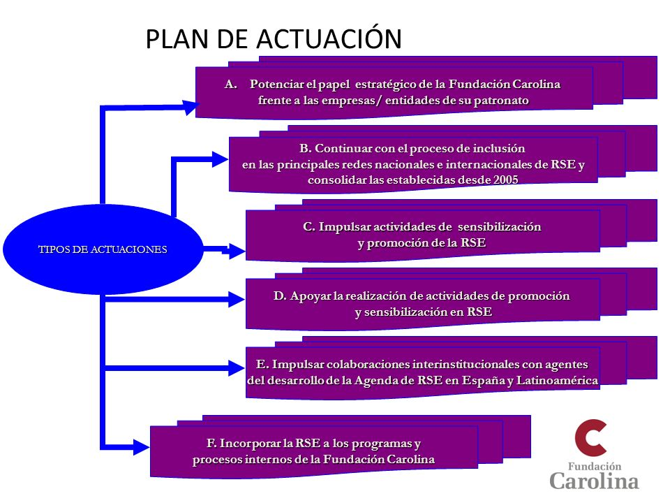 PLAN DE ACTUACIÓNPotenciar el papel estratégico de la Fundación Carolina. frente a las empresas/ entidades de su patronato.