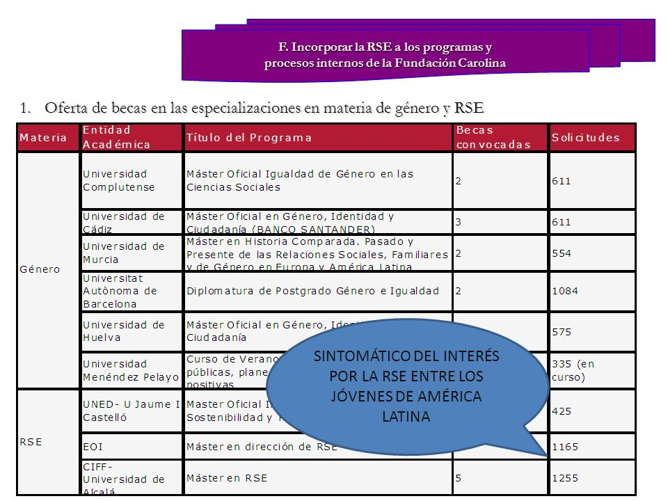 Oferta de becas en las especializaciones en materia de género y RSE