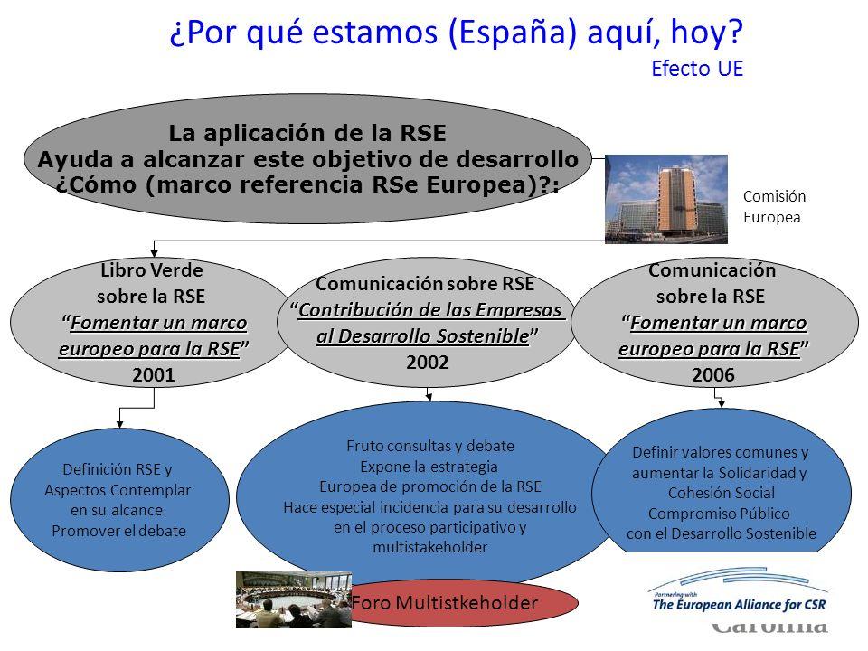 ¿Por qué estamos (España) aquí, hoy Efecto UE