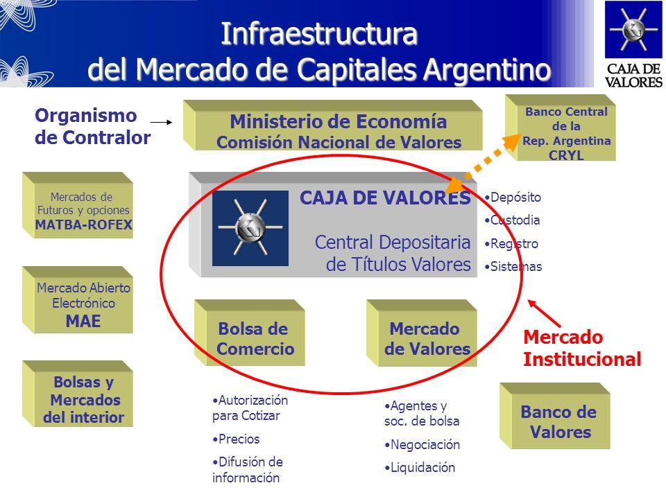 Infraestructura del Mercado de Capitales Argentino