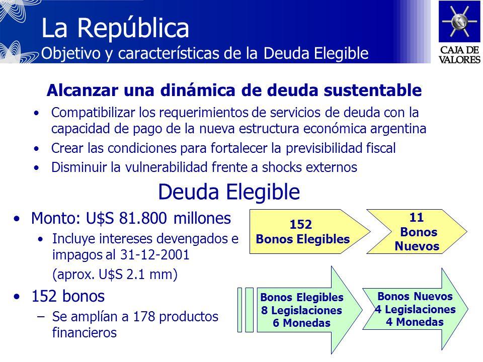 La República Objetivo y características de la Deuda Elegible