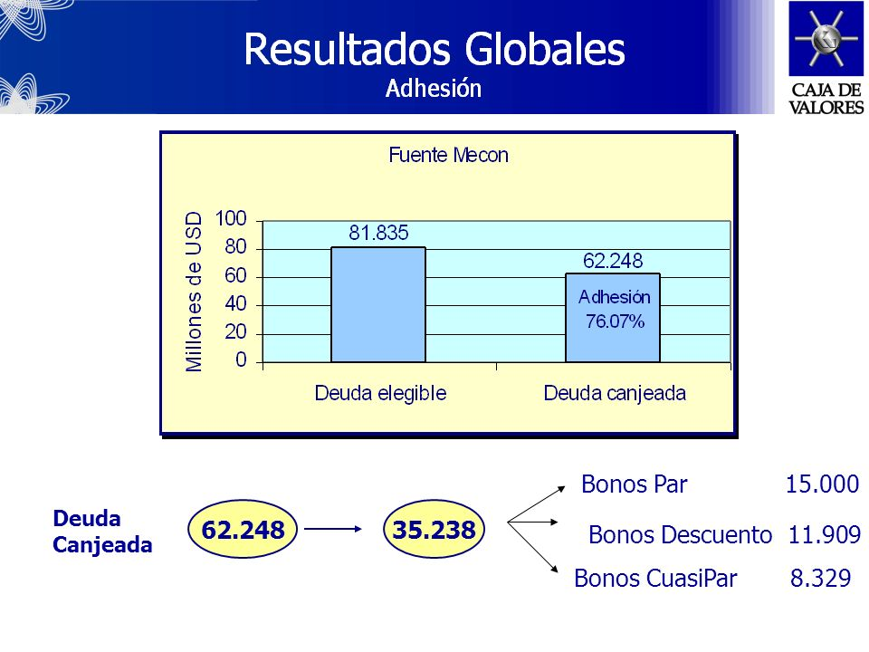 Bonos Par 15.000 62.248 35.238 Bonos Descuento 11.909