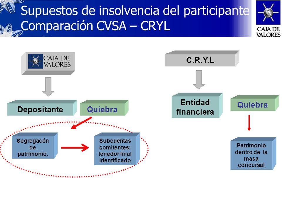Supuestos de insolvencia del participante Comparación CVSA – CRYL nexiones
