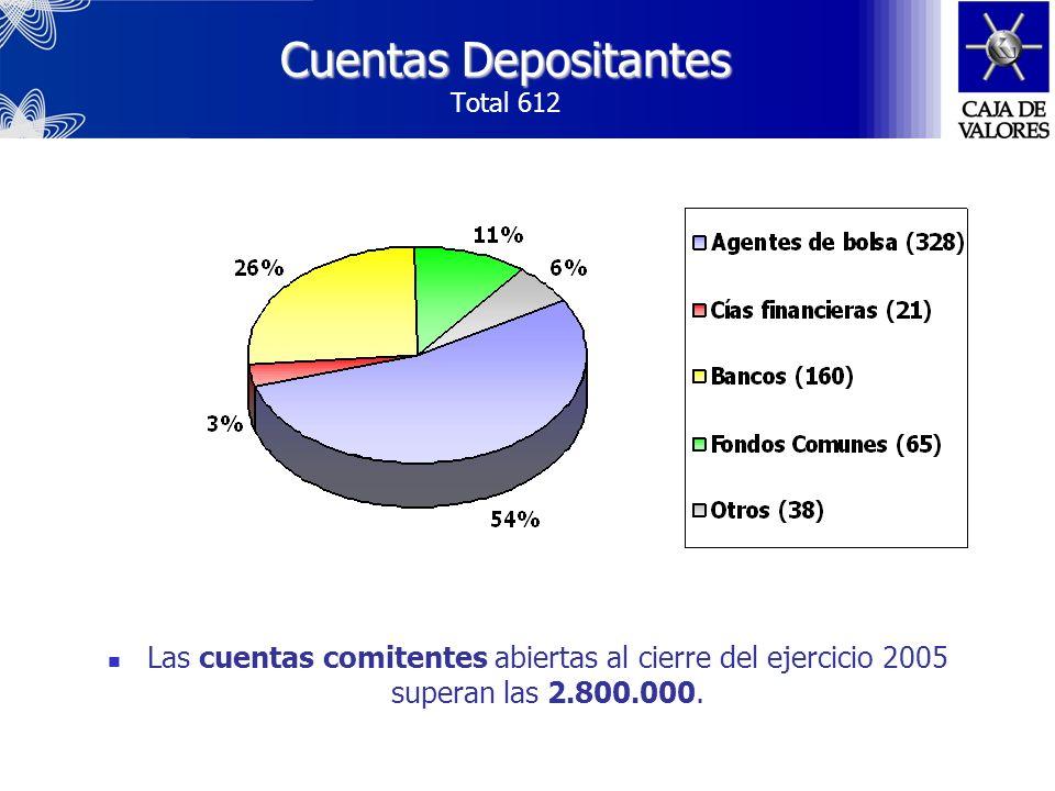Cuentas Depositantes Total 612