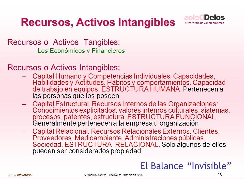 Recursos, Activos Intangibles