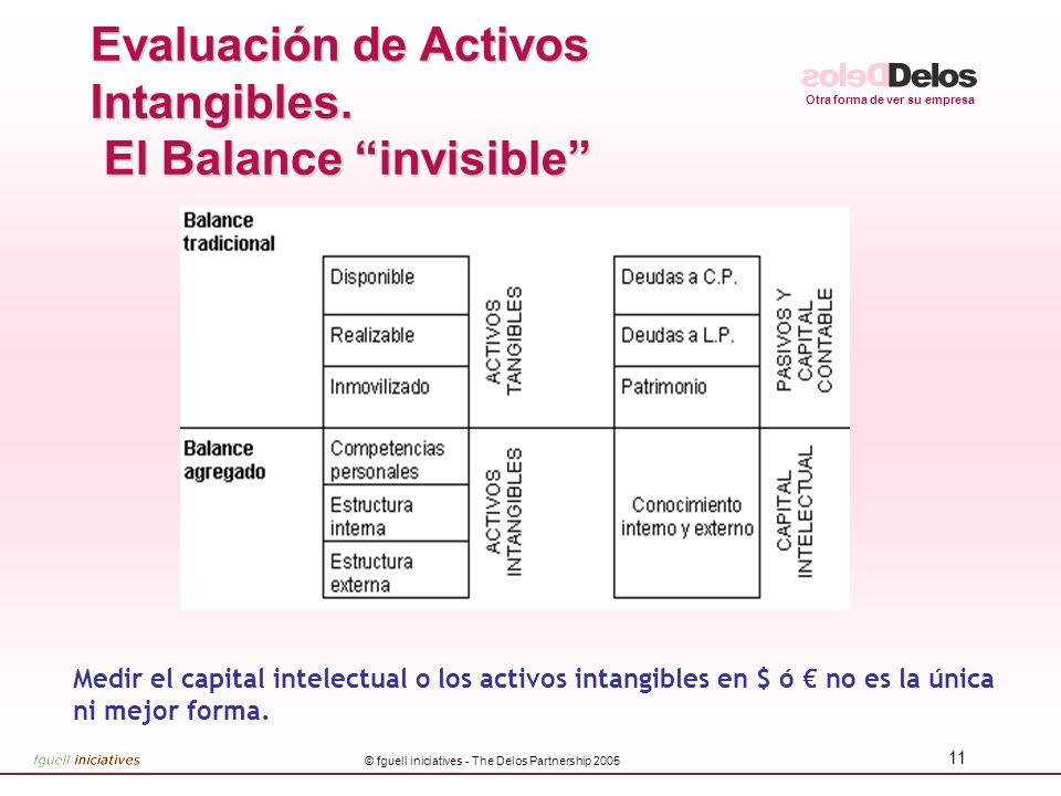 Evaluación de Activos Intangibles. El Balance invisible