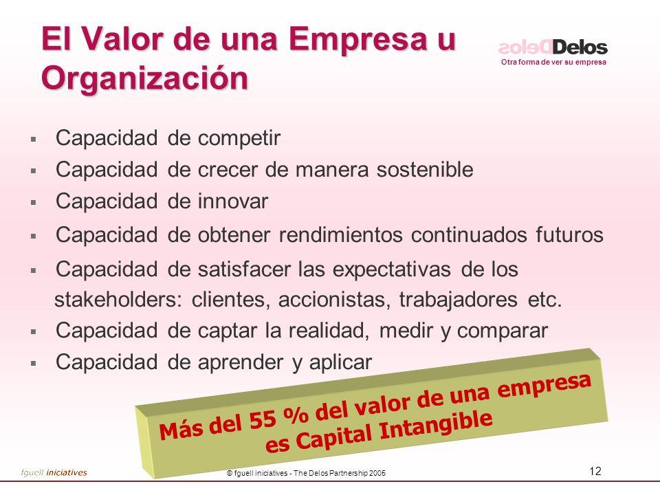 El Valor de una Empresa u Organización