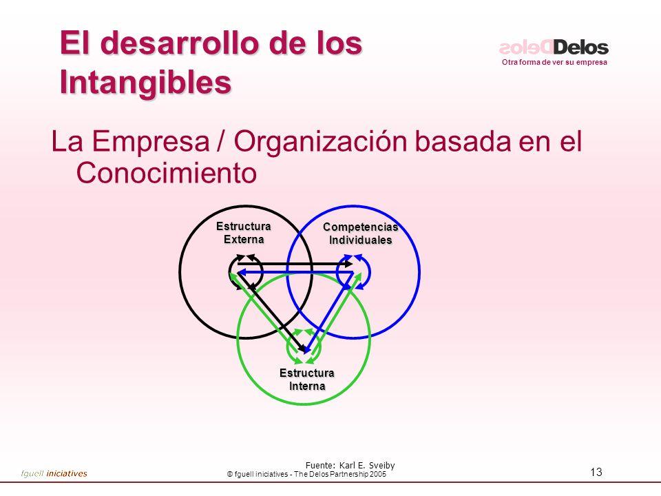 El desarrollo de los Intangibles