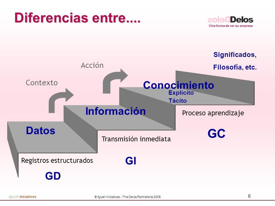 Diferencias entre.... GC Conocimiento Información Datos GI GD Acción