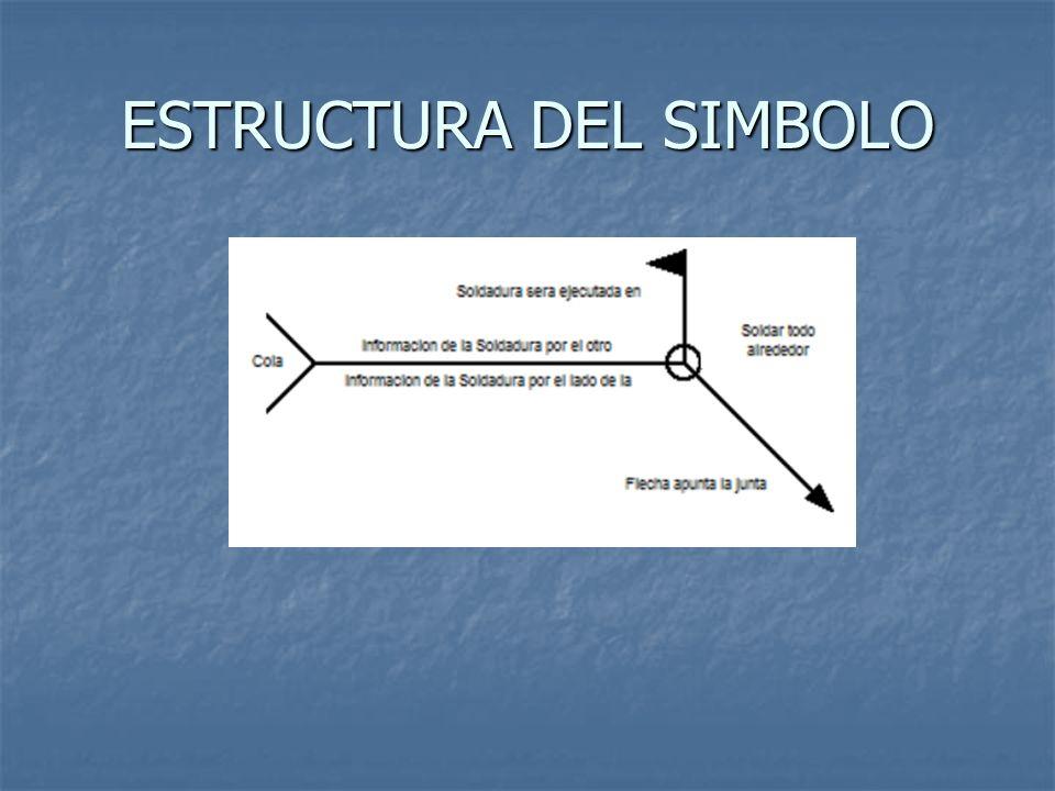 ESTRUCTURA DEL SIMBOLO
