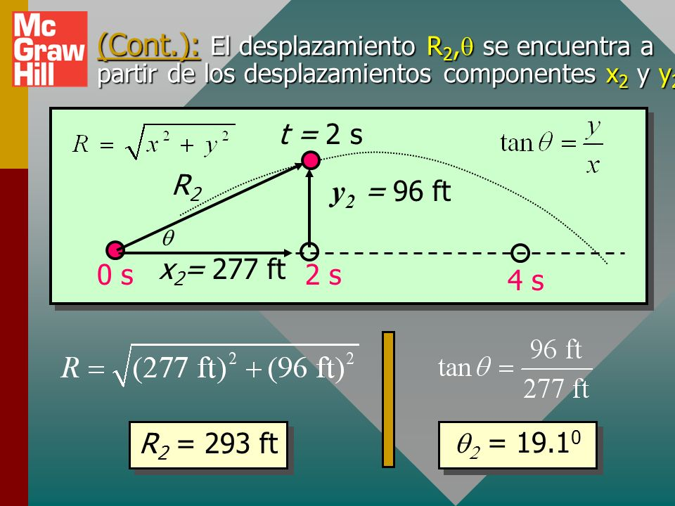 (Cont.): El desplazamiento R2,q se encuentra a partir de los desplazamientos componentes x2 y y2.