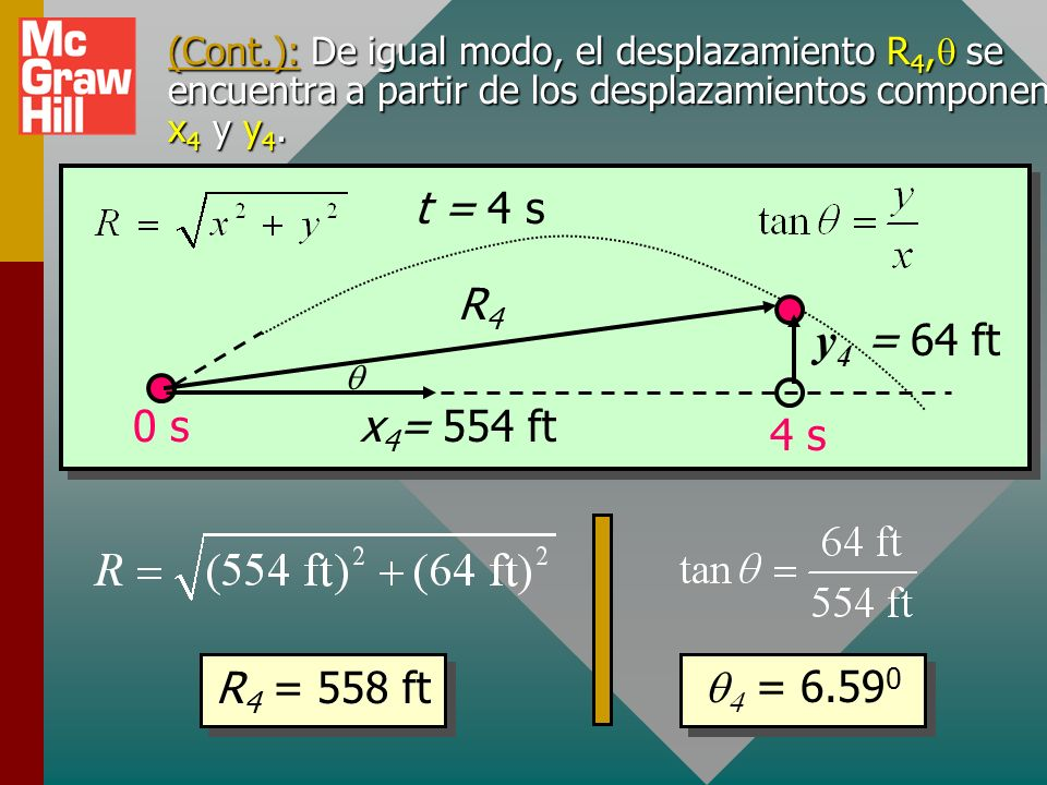 y4 = 64 ft 0 s 4 s x4= 554 ft R4 t = 4 s R4 = 558 ft q4 = 6.590