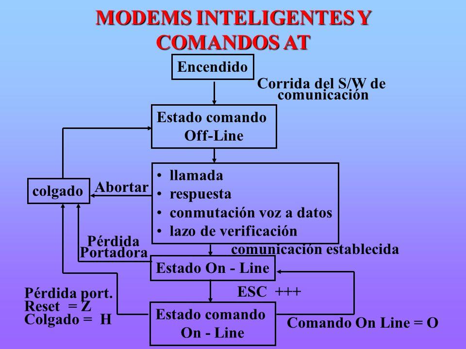 MODEMS INTELIGENTES Y COMANDOS AT