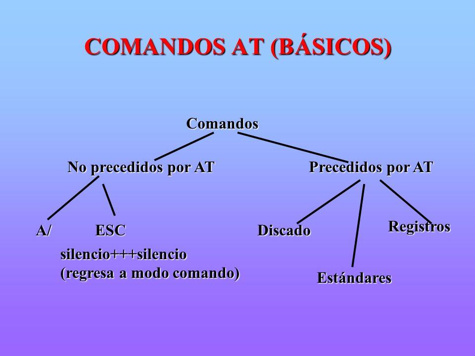 COMANDOS AT (BÁSICOS) Comandos No precedidos por AT Precedidos por AT