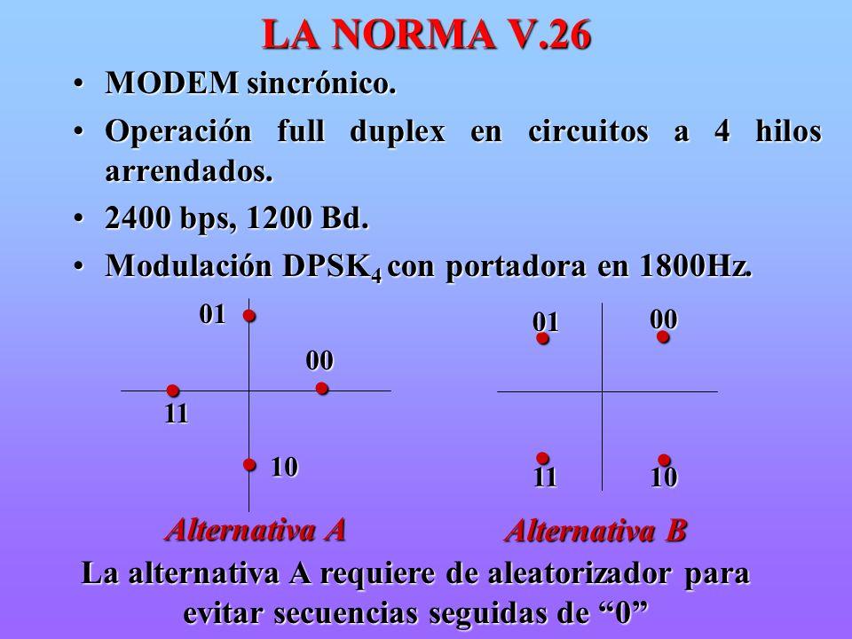 LA NORMA V.26 • MODEM sincrónico.