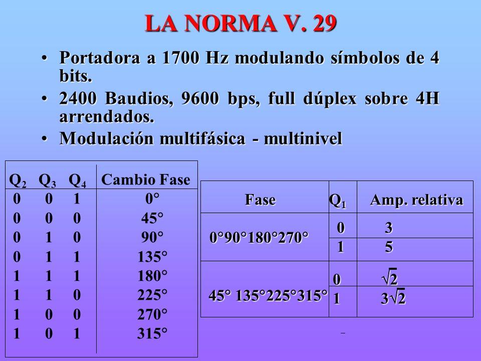 LA NORMA V. 29 Portadora a 1700 Hz modulando símbolos de 4 bits.