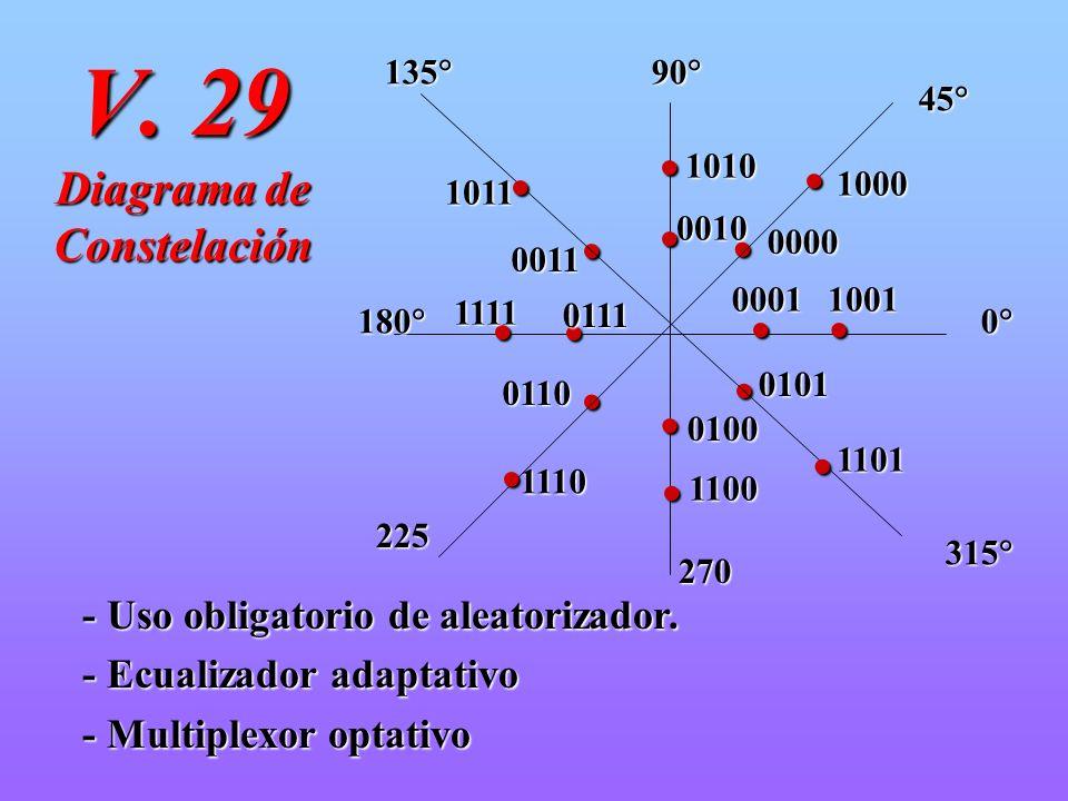 V. 29 Diagrama de Constelación