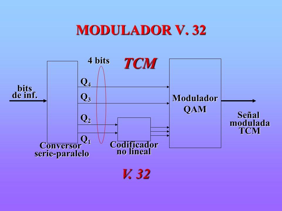 TCM MODULADOR V. 32 V. 32 Conversor serie-paralelo Modulador QAM Señal